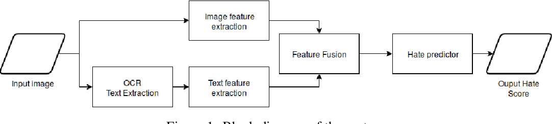 Figure 1 for Hate Speech in Pixels: Detection of Offensive Memes towards Automatic Moderation