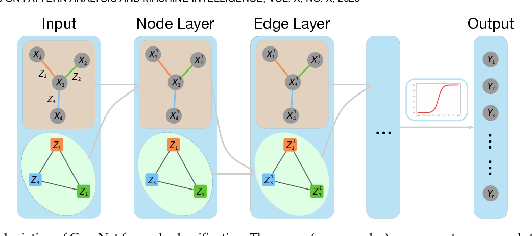 Figure 1 for Co-embedding of Nodes and Edges with Graph Neural Networks