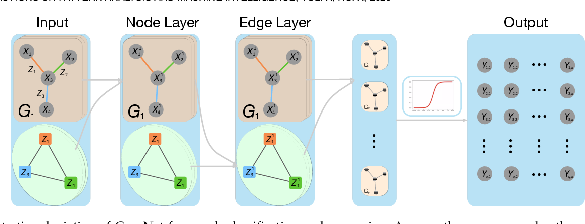 Figure 3 for Co-embedding of Nodes and Edges with Graph Neural Networks