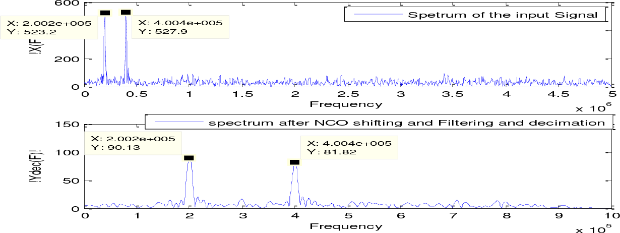Figure 5 from Frequency Domain based Digital Down Conversion