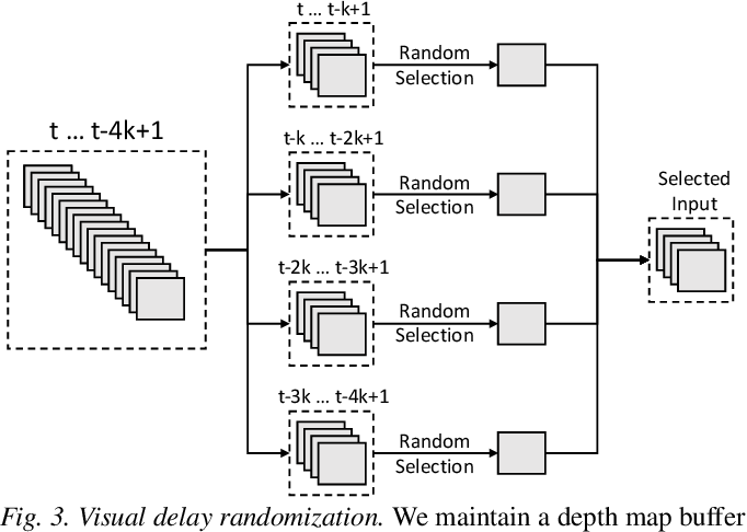 Figure 2 for Vision-Guided Quadrupedal Locomotion in the Wild with Multi-Modal Delay Randomization