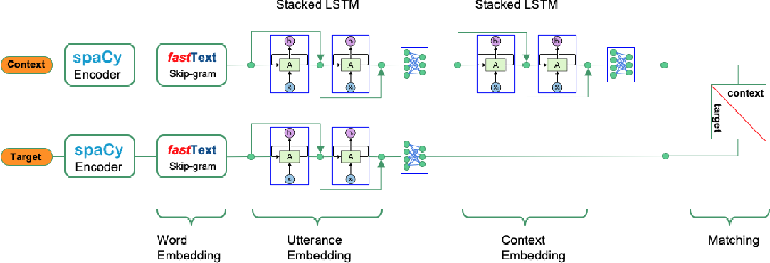 Figure 3 for A comprehensive solution to retrieval-based chatbot construction