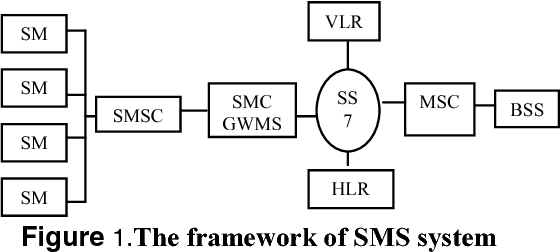 SMS Receiving and Dispatching System Based on Embedded Linux