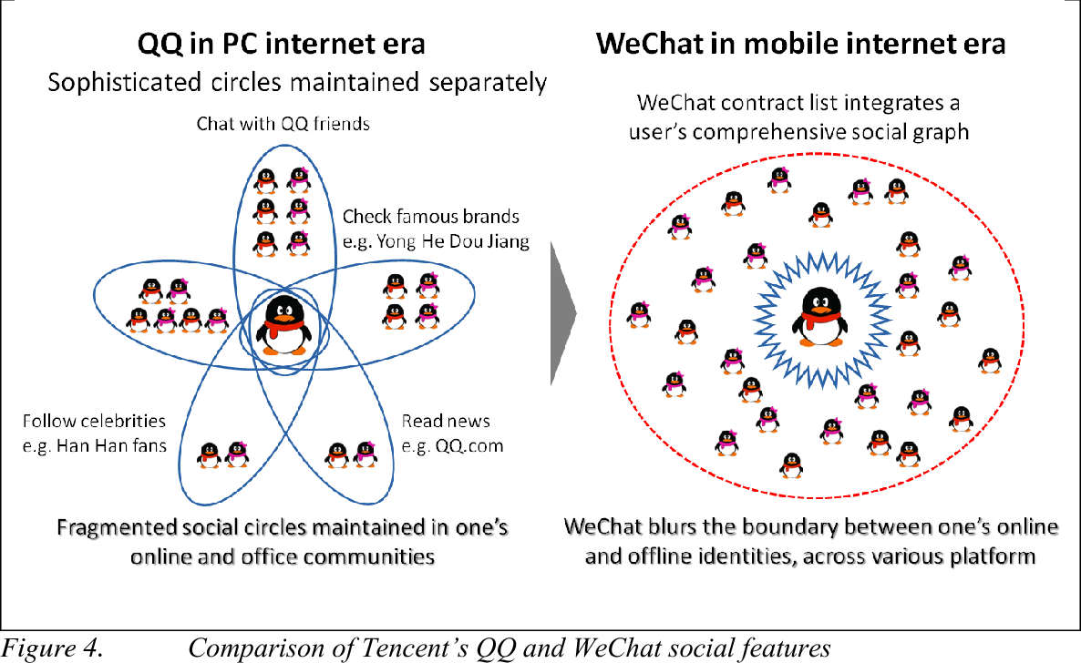 Figure 4 from From Wechat to we Fight: Tencent and China Mobile's