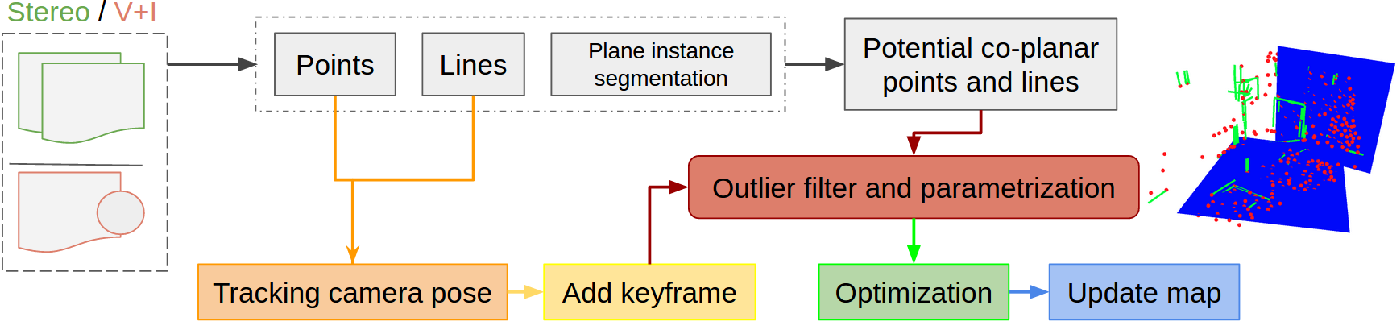Figure 2 for Co-Planar Parametrization for Stereo-SLAM and Visual-Inertial Odometry