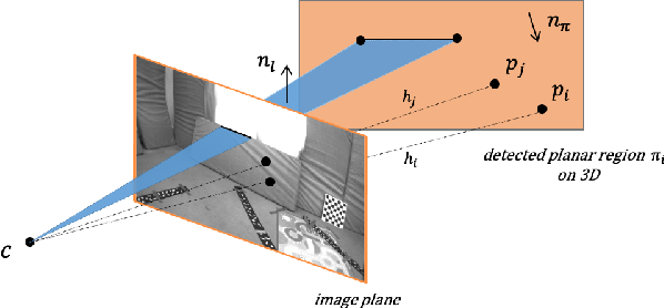 Figure 4 for Co-Planar Parametrization for Stereo-SLAM and Visual-Inertial Odometry