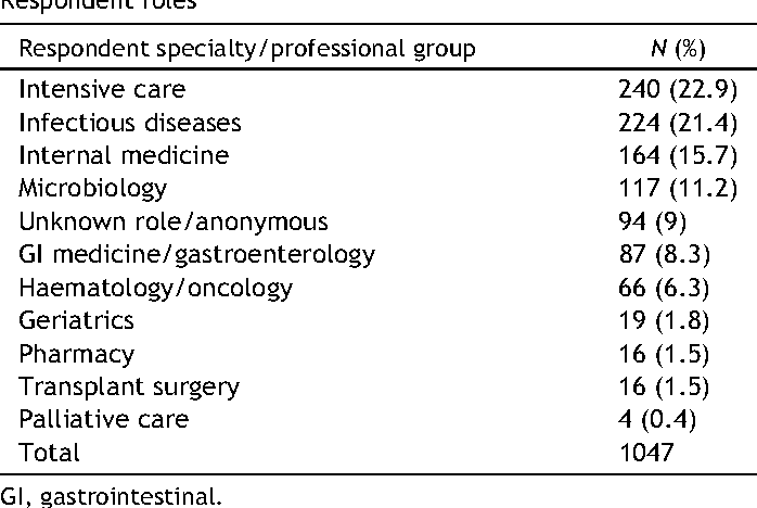 Table I Respondent roles
