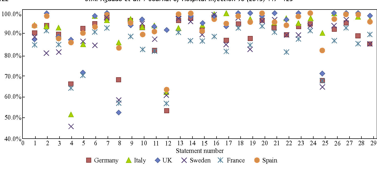 Figure 2. Consensus agreement scores by country.