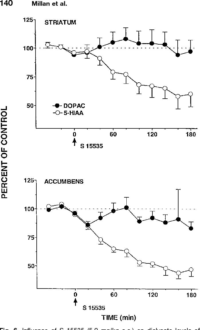 Figure 6 from S 15535, a novel benzodioxopiperazine ligand
