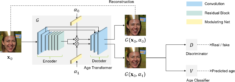 Figure 3 for High Resolution Face Age Editing