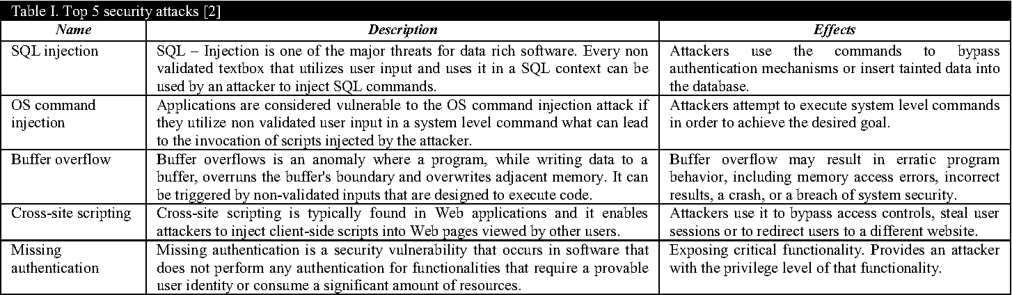 A survey of static code analysis methods for security