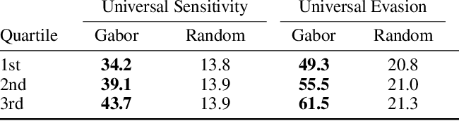 Figure 2 for Sensitivity of Deep Convolutional Networks to Gabor Noise