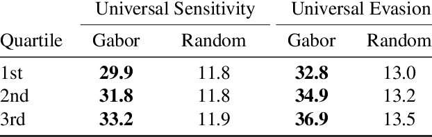 Figure 4 for Sensitivity of Deep Convolutional Networks to Gabor Noise