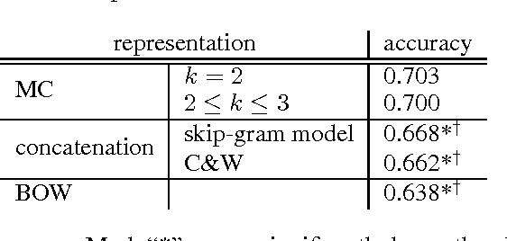 Figure 1 for Deep Learning Embeddings for Discontinuous Linguistic Units