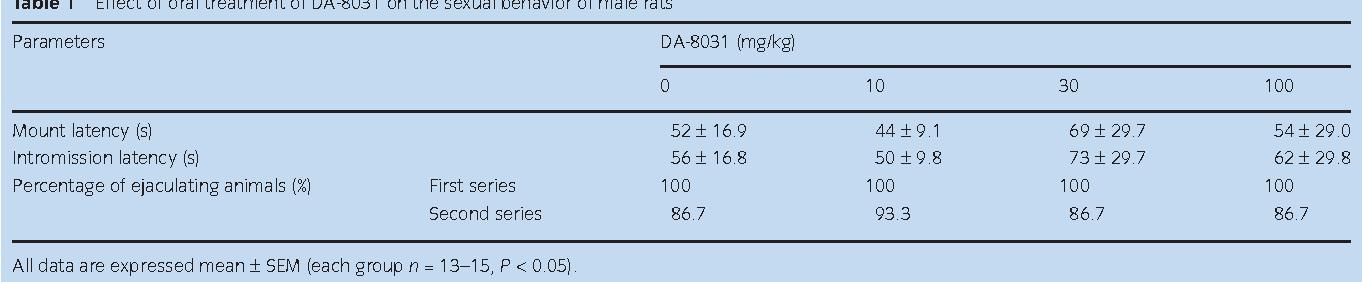 Effect Of Da 8031 A Novel Oral Compound For Premature Ejaculation