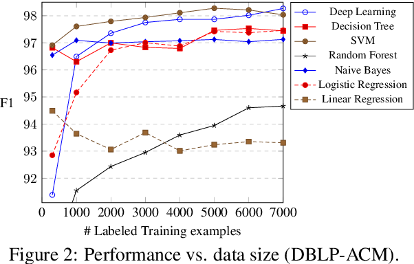 Figure 4 for Low-resource Deep Entity Resolution with Transfer and Active Learning