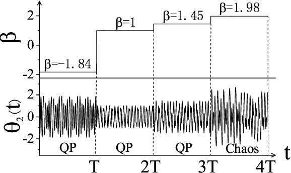 Figure 3 for Learning Hamiltonian dynamics by reservoir computer