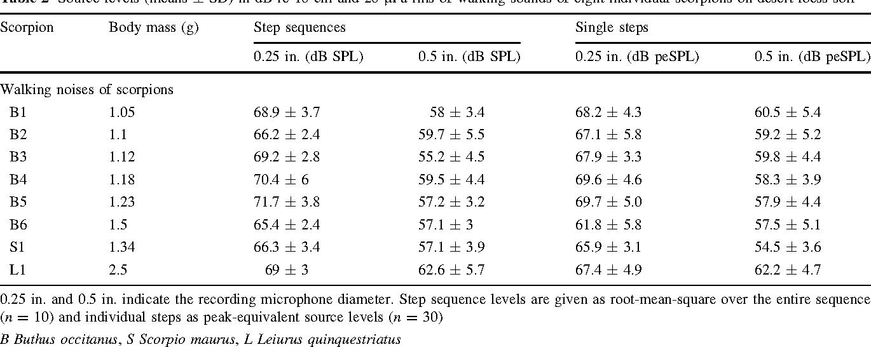 Table 2 from Hemprich's long-eared bat (Otonycteris