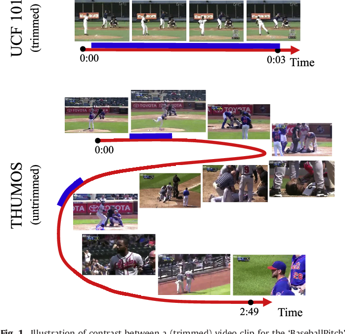 """Figure 1 for The THUMOS Challenge on Action Recognition for Videos """"in the Wild"""""""