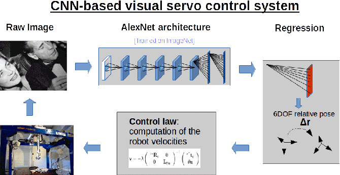 Figure 1 for Visual Servoing from Deep Neural Networks