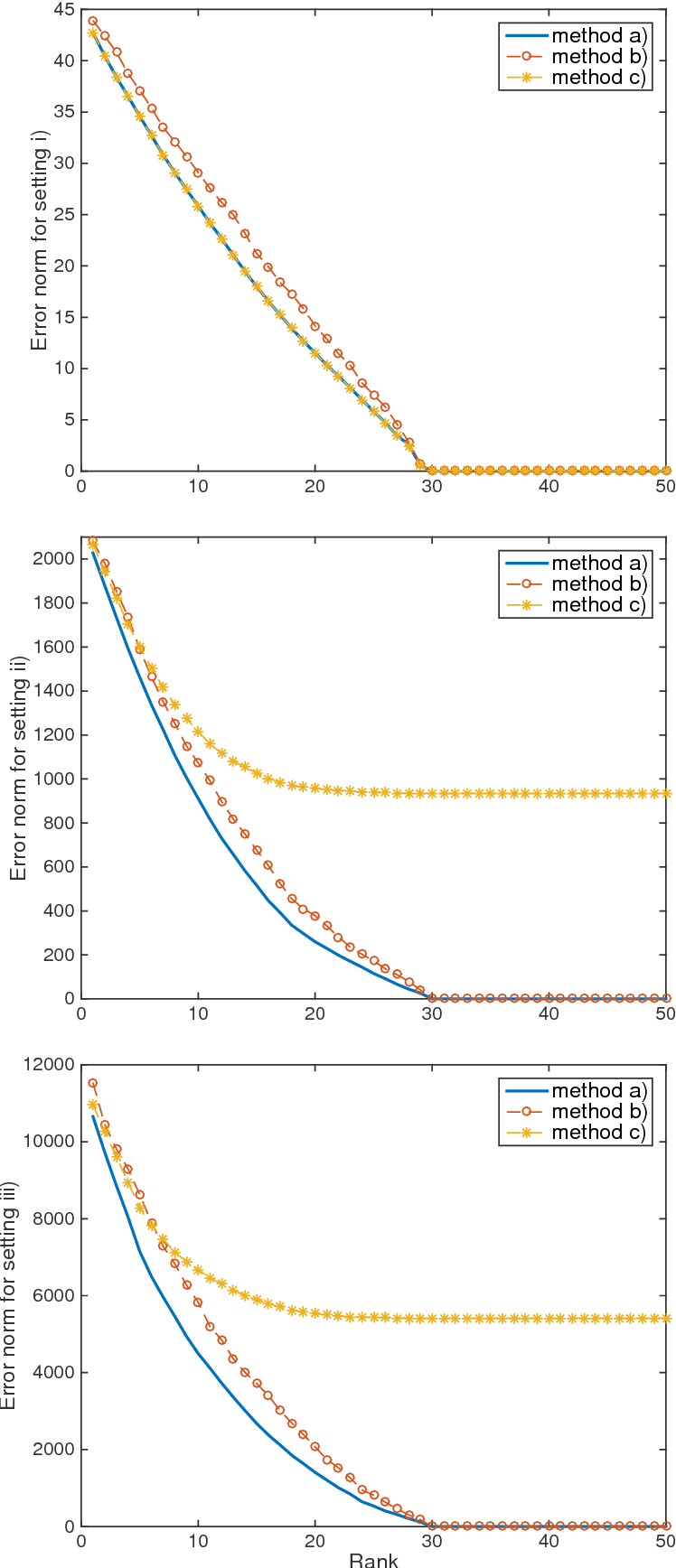Figure 1 for Low-Rank Dynamic Mode Decomposition: Optimal Solution in Polynomial-Time