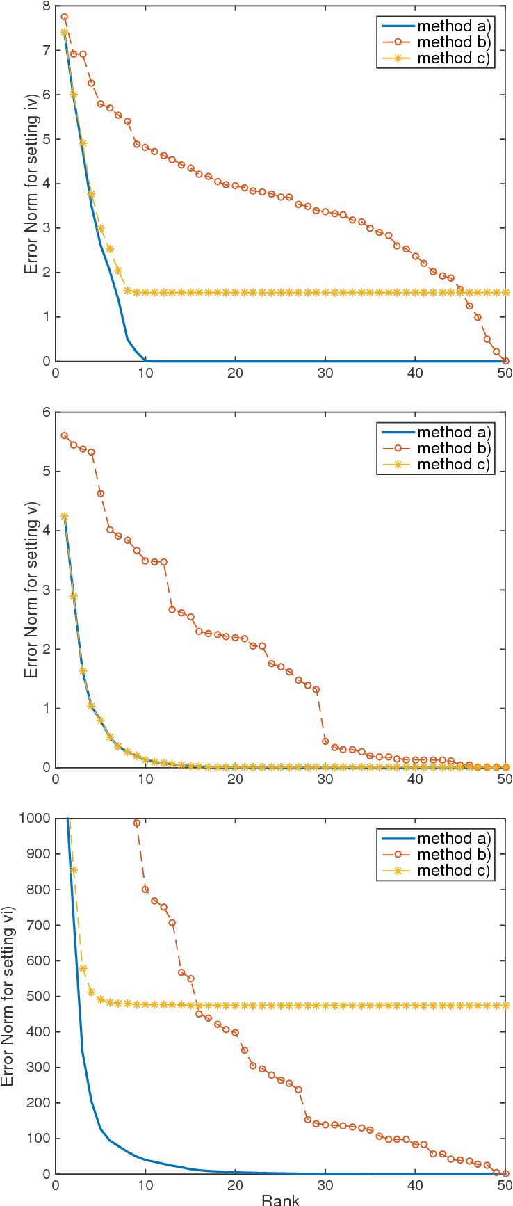 Figure 2 for Low-Rank Dynamic Mode Decomposition: Optimal Solution in Polynomial-Time
