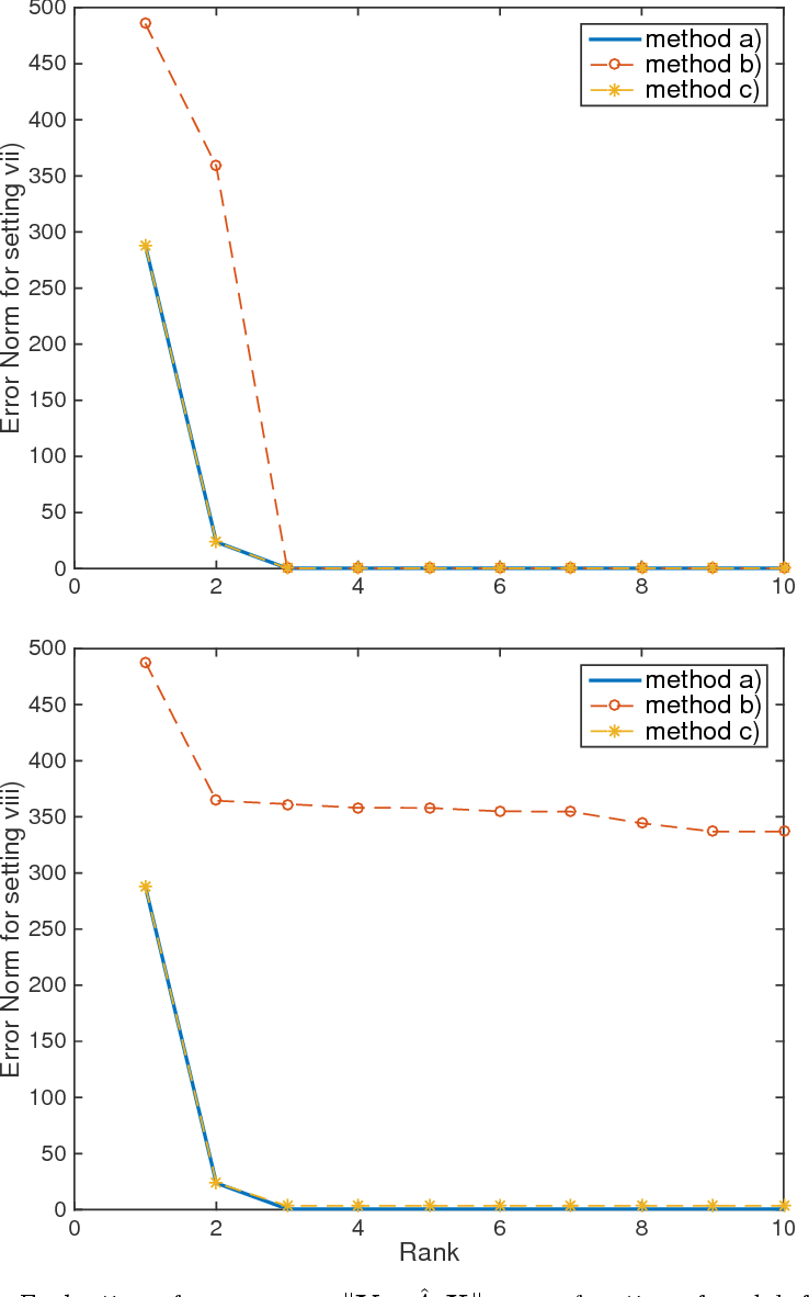 Figure 3 for Low-Rank Dynamic Mode Decomposition: Optimal Solution in Polynomial-Time