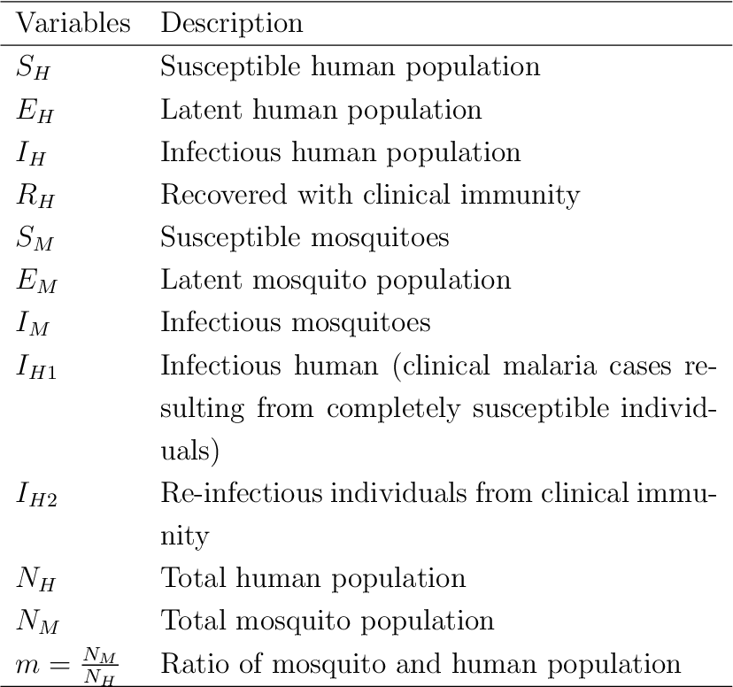 Analysis of a malaria model with two infectious classes