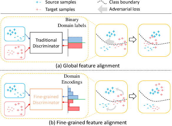 Figure 1 for Classes Matter: A Fine-grained Adversarial Approach to Cross-domain Semantic Segmentation
