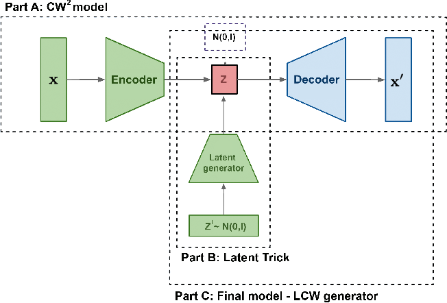 Figure 1 for Generative models with kernel distance in data space