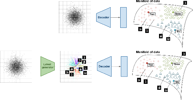 Figure 3 for Generative models with kernel distance in data space