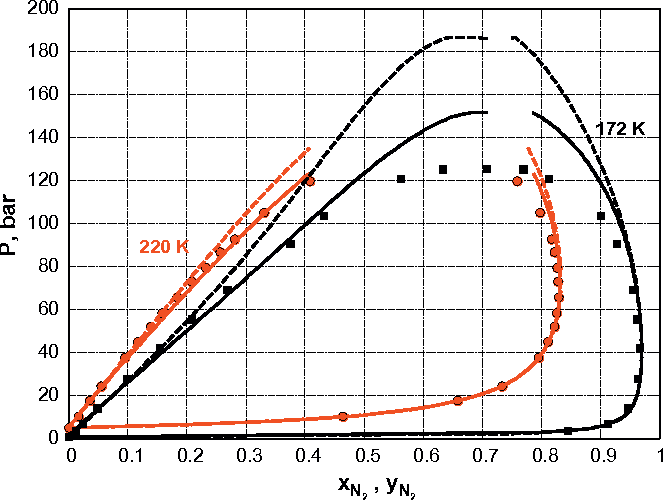 3 pxy equilibrium diagram for nitrogen and ethane at 172 and 220 k using
