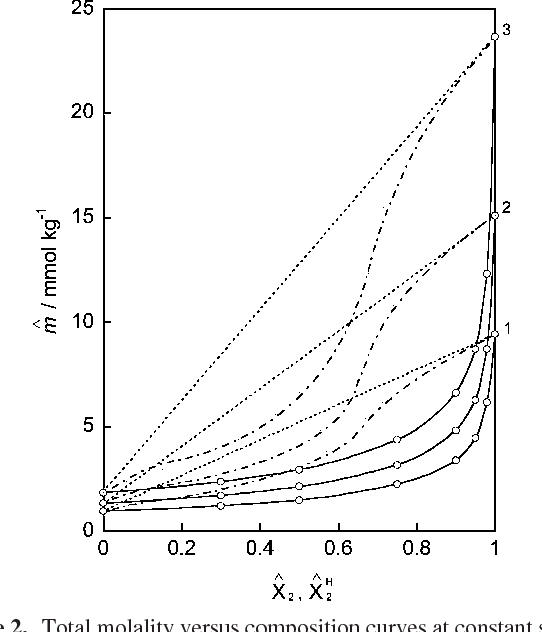 Surface adsorption and aggregate formation of cationic gemini