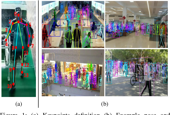 Figure 1 for Human in Events: A Large-Scale Benchmark for Human-centric Video Analysis in Complex Events