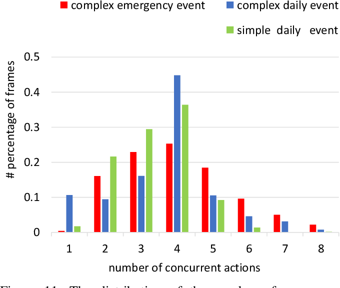 Figure 3 for Human in Events: A Large-Scale Benchmark for Human-centric Video Analysis in Complex Events