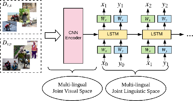 Figure 3 for Unsupervised Bilingual Lexicon Induction from Mono-lingual Multimodal Data