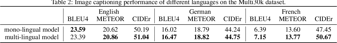 Figure 4 for Unsupervised Bilingual Lexicon Induction from Mono-lingual Multimodal Data