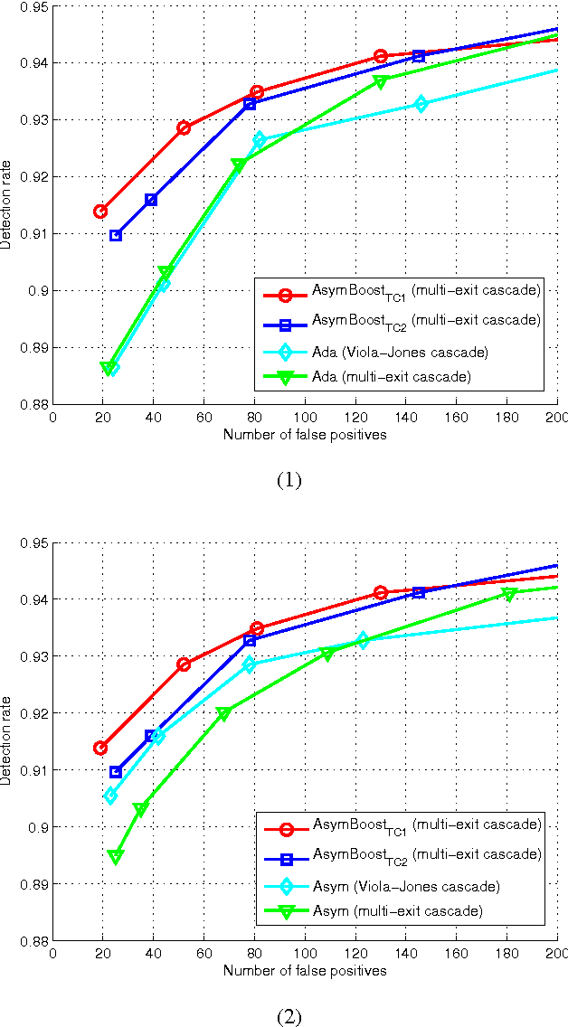 Figure 4 for Asymmetric Totally-corrective Boosting for Real-time Object Detection