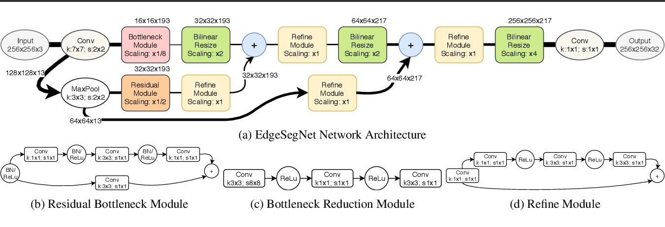 Figure 1 for EdgeSegNet: A Compact Network for Semantic Segmentation
