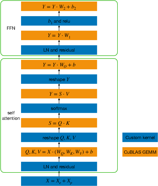 Figure 2 for LightSeq: A High Performance Inference Library for Sequence Processing and Generation