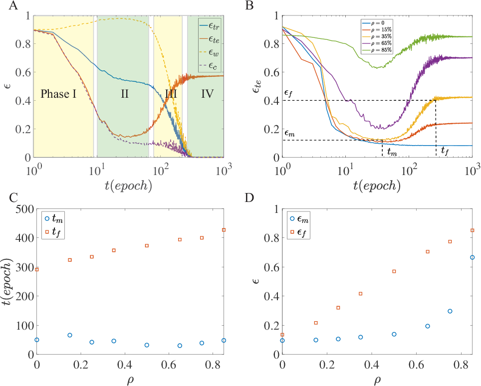 Figure 3 for Phases of learning dynamics in artificial neural networks: with or without mislabeled data