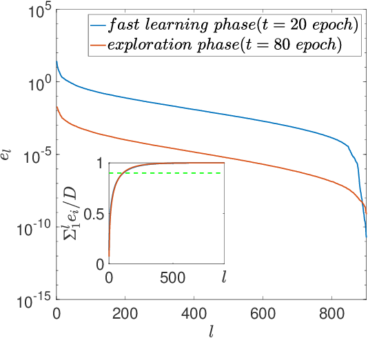 Figure 2 for Phases of learning dynamics in artificial neural networks: with or without mislabeled data