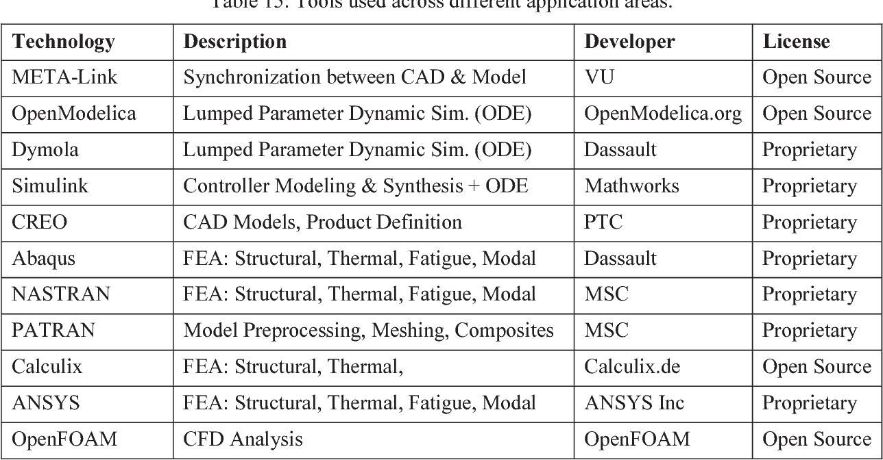 PDF] Integrated modeling and simulation for cyberphysical systems