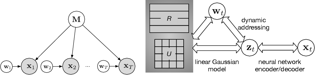 Figure 1 for Learning Attractor Dynamics for Generative Memory