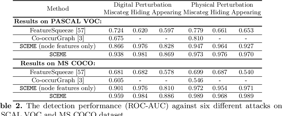 Figure 4 for Connecting the Dots: Detecting Adversarial Perturbations Using Context Inconsistency