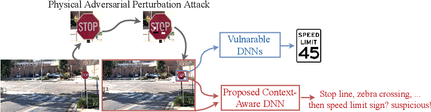Figure 1 for Connecting the Dots: Detecting Adversarial Perturbations Using Context Inconsistency