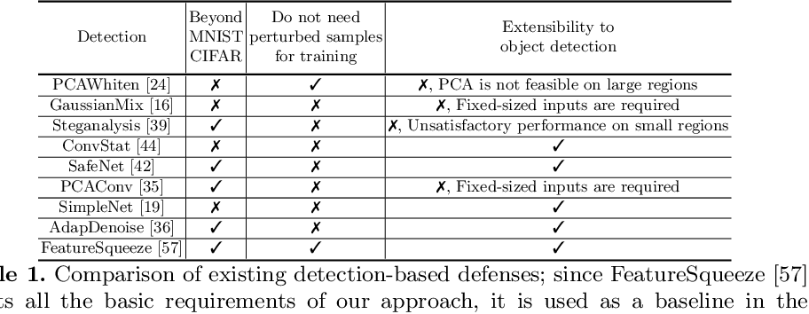 Figure 2 for Connecting the Dots: Detecting Adversarial Perturbations Using Context Inconsistency
