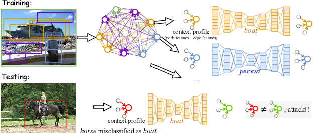 Figure 3 for Connecting the Dots: Detecting Adversarial Perturbations Using Context Inconsistency