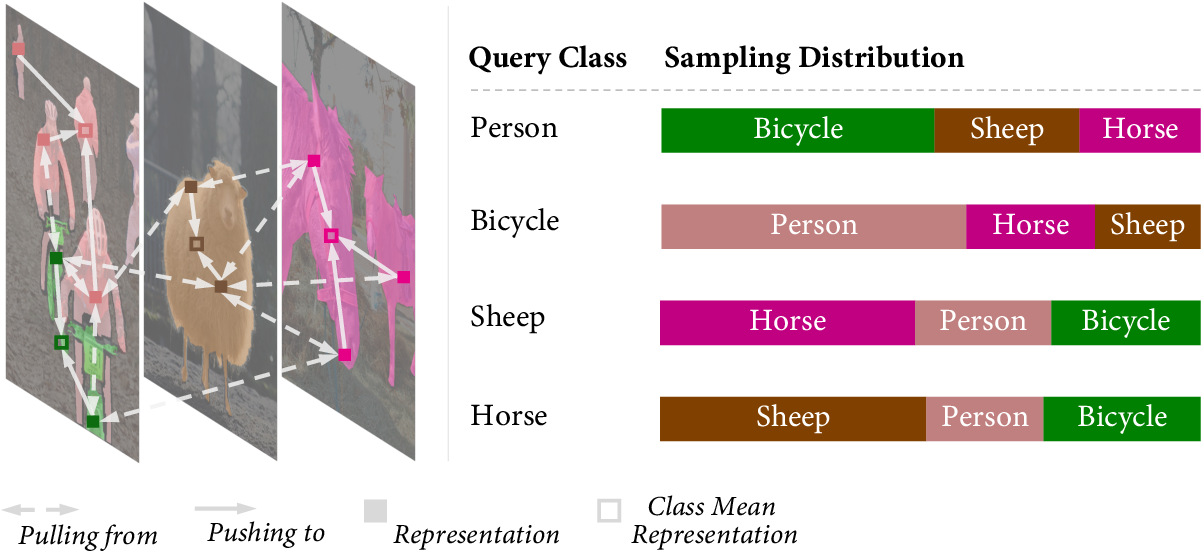 Figure 1 for Bootstrapping Semantic Segmentation with Regional Contrast