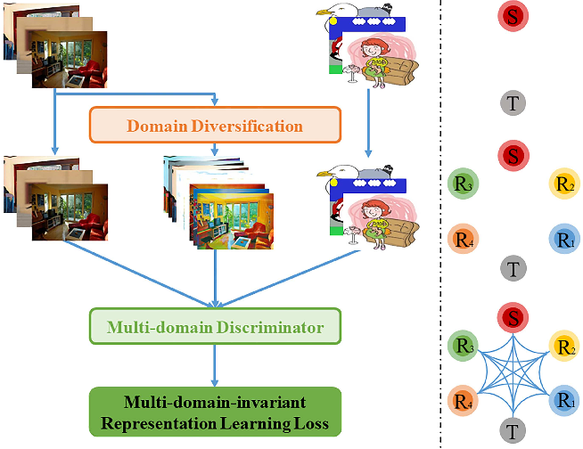 Figure 1 for Diversify and Match: A Domain Adaptive Representation Learning Paradigm for Object Detection